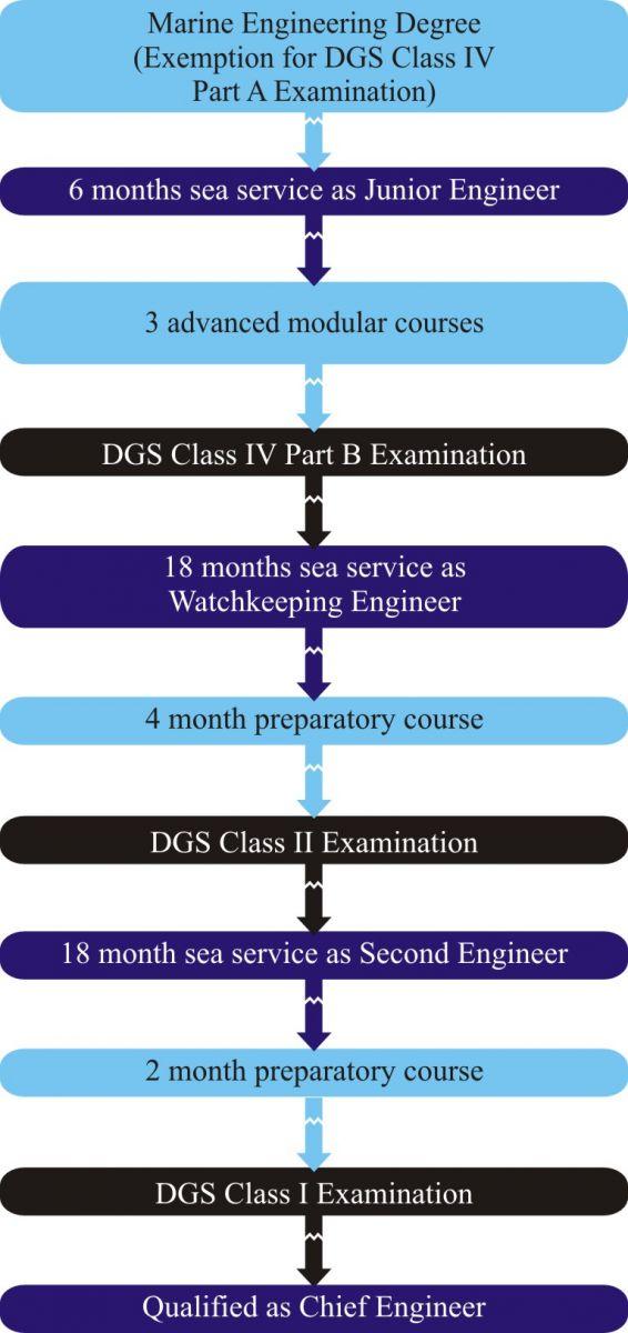 Careers – Tolani Maritime Institute